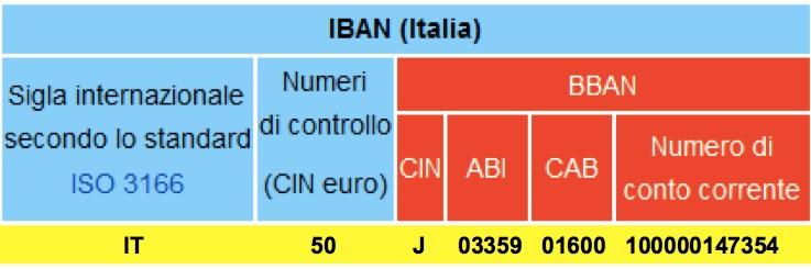 Numero Conto Corrente Da Cosa Si Compone L Iban E Come Ricavare Il Numero Migliorecontocorrente It